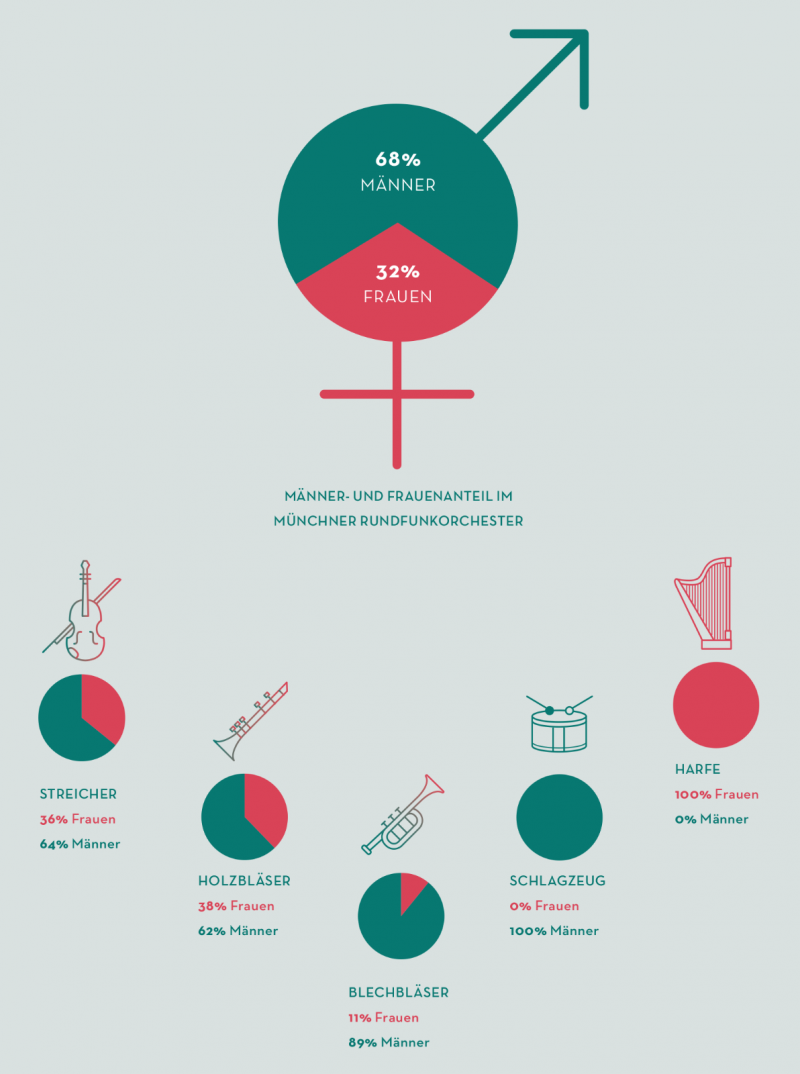 Infografik MusikerInnen Gender