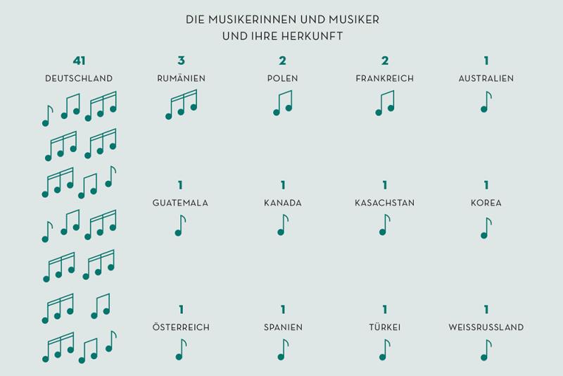 Infografik MusikerInnen Herkunft