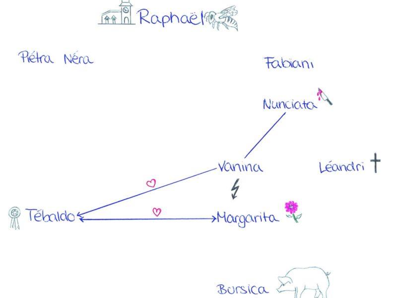 Grafik Personenkonstellation L`ancetre (Gymnasium Buchloe)